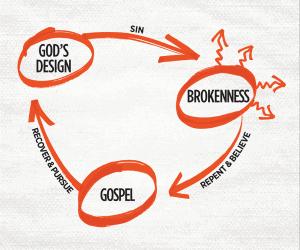 3 Circles Evangelism